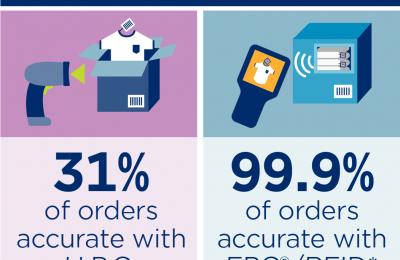 Hallazgos del Estudio de Intercambio de Datos en la Cadena de Suministro de la venta minorista EPC/RFID